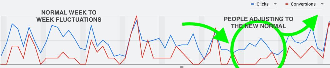 Coronavirus Google Advertising Chart